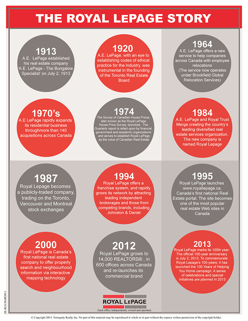 The History of Royal LePage