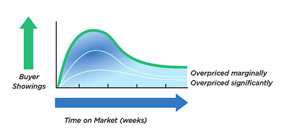 Graph depicting buyer showings over weeks on the market